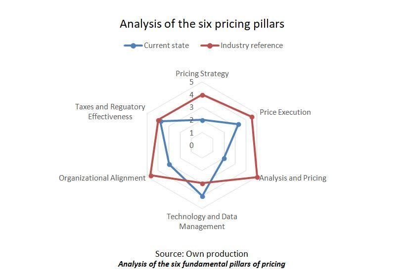 pillars_pricing_revmanager